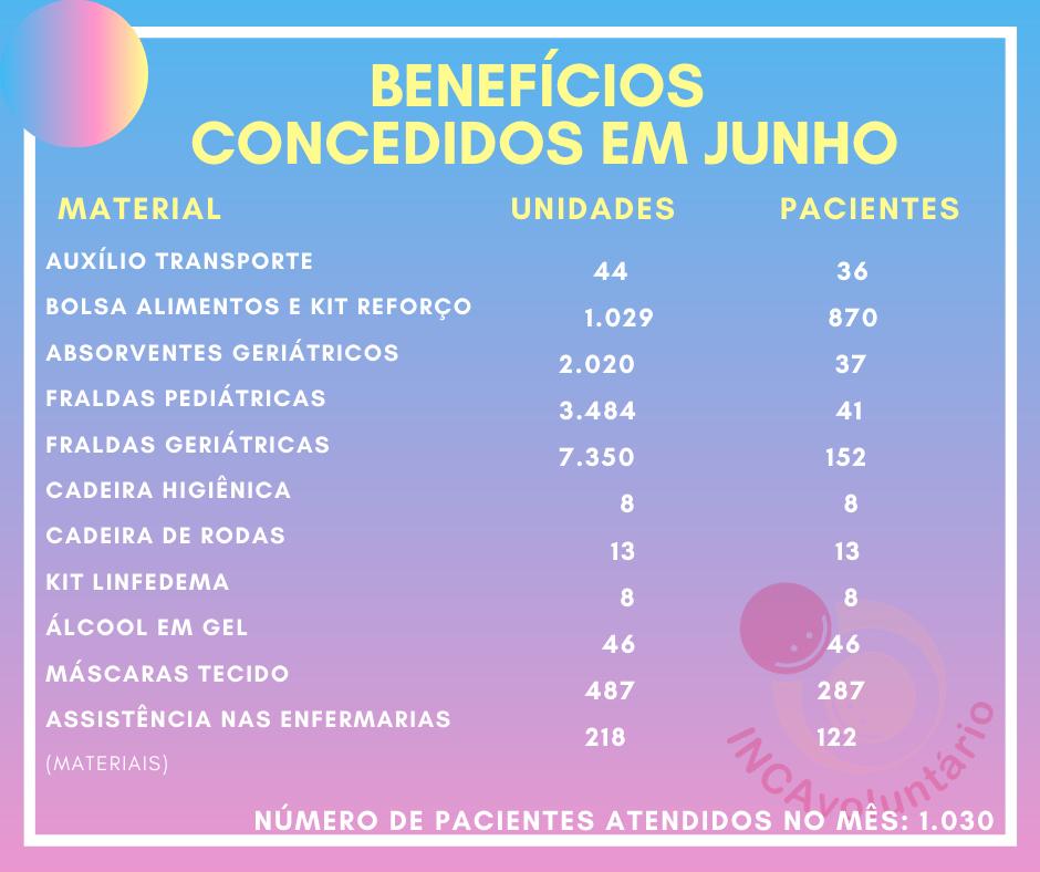 Confira as doações entregues aos pacientes do INCA
