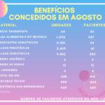 INCAvoluntário Benefícios pacientes INCA